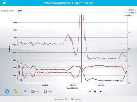 Golf force measurement loadsol - novel sensors