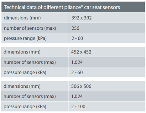 Technical data of different pliance® car seat sensors | novel.de
