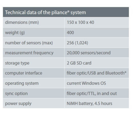 technical data of pliance glove system | novel.de