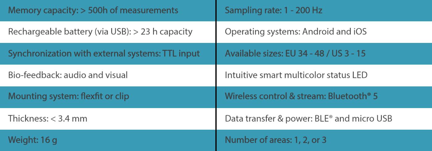 loadsol specifications